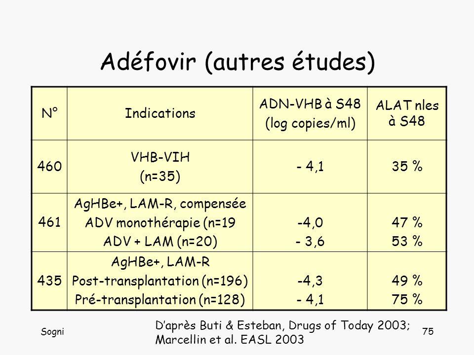 Sogni75 Adéfovir (autres études) N°Indications ADN-VHB à S48 (log copies/ml) ALAT nles à S48 460 VHB-VIH (n=35) - 4,135 % 461 AgHBe+, LAM-R, compensée ADV monothérapie (n=19 ADV + LAM (n=20) -4,0 - 3,6 47 % 53 % 435 AgHBe+, LAM-R Post-transplantation (n=196) Pré-transplantation (n=128) -4,3 - 4,1 49 % 75 % Daprès Buti & Esteban, Drugs of Today 2003; Marcellin et al.