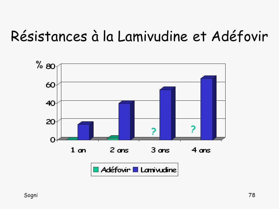 Sogni78 Résistances à la Lamivudine et Adéfovir % ? ?