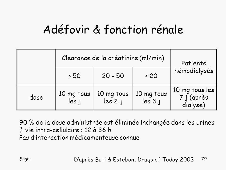 Sogni79 Adéfovir & fonction rénale Clearance de la créatinine (ml/min) Patients hémodialysés > 5020 - 50< 20 dose 10 mg tous les j 10 mg tous les 2 j 10 mg tous les 3 j 10 mg tous les 7 j (après dialyse) Daprès Buti & Esteban, Drugs of Today 2003 90 % de la dose administrée est éliminée inchangée dans les urines ½ vie intra-cellulaire : 12 à 36 h Pas dinteraction médicamenteuse connue