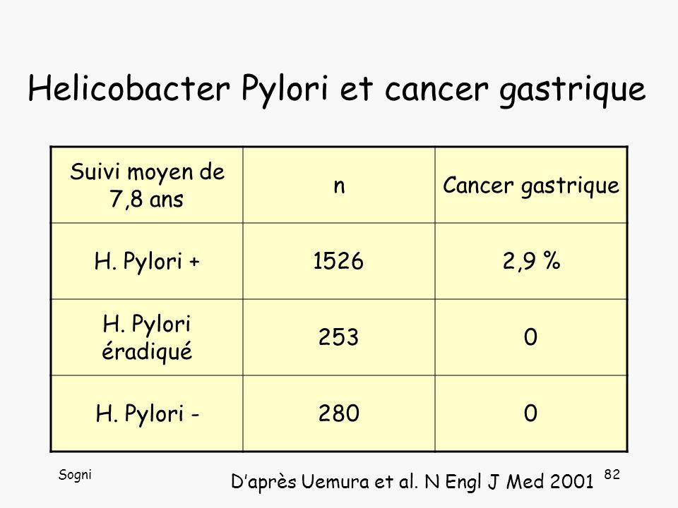 Sogni83 Traitement Helicobacter Pylori Traitement de 1° ligne IPP + clarithromycine + nitroimidazolé IPP + clarithromycine + amoxicilline IPP + amoxicilline + nitroimidazolé Efficacité comparable (78,9 – 82,8 % éradication) Méta-analyse (666 études, 53228 patients) Laheij et al.