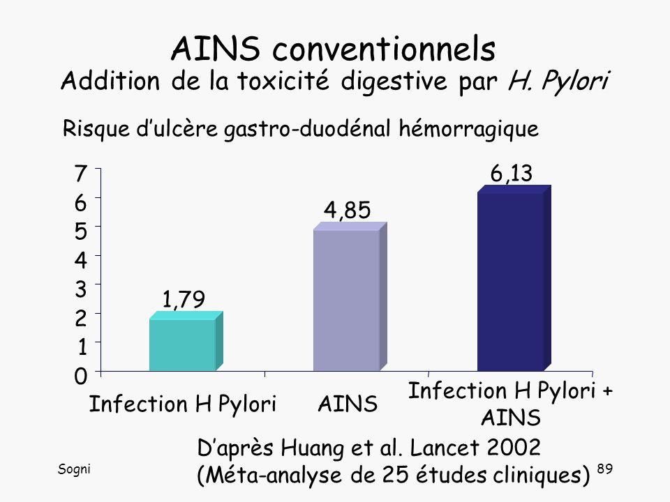 Sogni90 AINS conventionnels et aspirine Risque Relatif dhospitalisations pour hémorragie AINS conventionnels et aspirine Risque Relatif dhospitalisations pour hémorragie Dose daspirine < 300 mg/j RR / Témoins hospitalisés RR / Témoins de consultation RR / Ensemble des témoins Aspirine seule2.8 4.53.3 (2.5 - 4.4) AINS 5.4 4.74.9 (3.9 - 6.1) Aspirine + AINS7.0 9.37.7 (3.6 - 16.4) Daprès Weil et al.