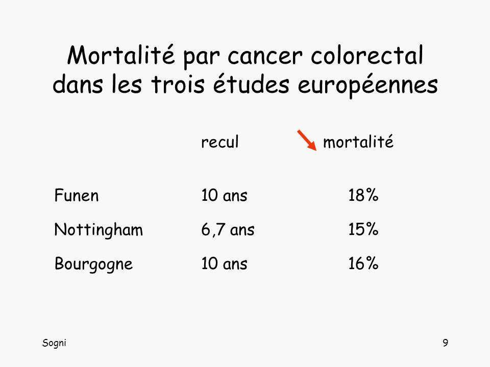 Sogni9 Mortalité par cancer colorectal dans les trois études européennes recul mortalité Funen10 ans18% Nottingham 6,7 ans 15% Bourgogne 10 ans 16%