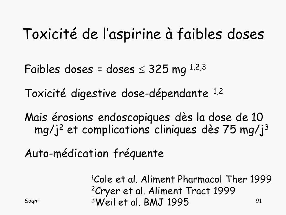 Sogni92 Toxicité de laspirine à faibles doses Risque de symptômes digestifs, érosions, ulcères 1 Dose 75 mg/jOR 2,3 [IC 95% 1,2- 4,4] Dose 150 mg/jOR 3,2 [IC 95% 1,7- 6,5] Dose 300 mg/jOR 3,9 [IC 95% 2,5-6,3] Risques dhémorragies digestives hautes 2,3 Doses 75 à 325 mg/jOR 1,52 [IC 95 % 1,32-1,75] Doses 50 à 162,5 mg/j OR 1,59 [IC 95 % 1,4-1,81] Mais hémorragies sévères fatales rares
