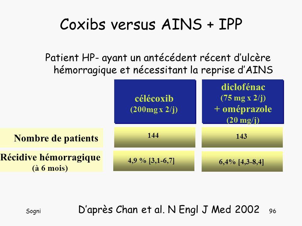 Sogni96 Coxibs versus AINS + IPP Patient HP- ayant un antécédent récent dulcère hémorragique et nécessitant la reprise dAINS 6,4% [4,3-8,4] 4,9 % [3,1-6,7] Récidive hémorragique (à 6 mois) 143 144 Nombre de patients diclofénac (75 mg x 2/j) + oméprazole (20 mg/j) célécoxib (200mg x 2/j) Daprès Chan et al.