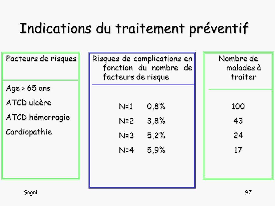 Sogni97 Indications du traitement préventif Facteurs de risques Age > 65 ans ATCD ulcère ATCD hémorragie Cardiopathie Risques de complications en fonction du nombre de facteurs de risque N=10,8% N=23,8% N=35,2% N=45,9% Nombre de malades à traiter 100432417