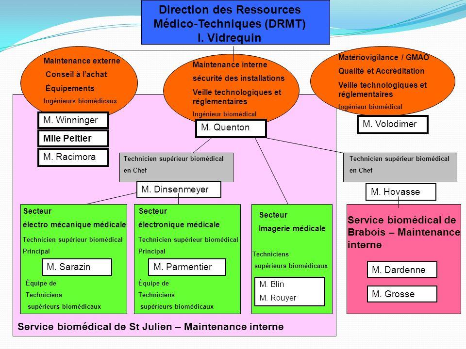 Direction des Ressources Médico-Techniques (DRMT) I. Vidrequin Maintenance externe Conseil à lachat Équipements Ingénieurs biomédicaux M. Winninger Ml