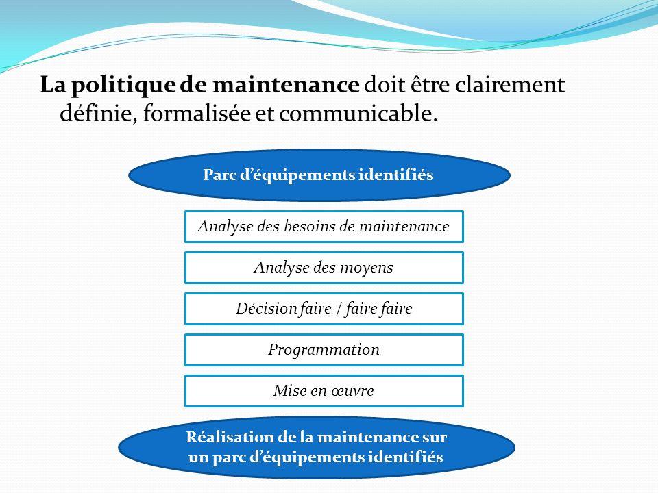 La politique de maintenance doit être clairement définie, formalisée et communicable. Parc déquipements identifiés Analyse des besoins de maintenance