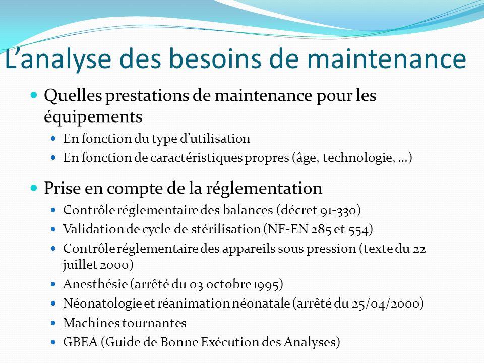 Lanalyse des besoins de maintenance Quelles prestations de maintenance pour les équipements En fonction du type dutilisation En fonction de caractéris