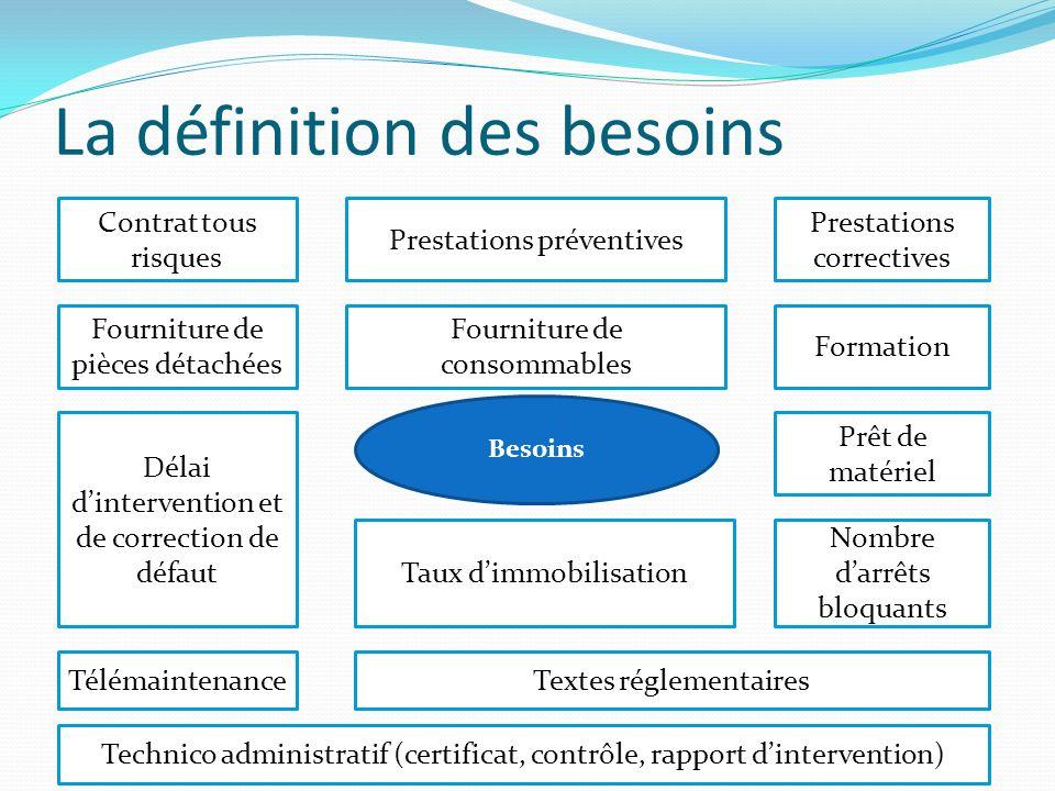 La définition des besoins Contrat tous risques Prestations préventives Prestations correctives Fourniture de pièces détachées Fourniture de consommabl
