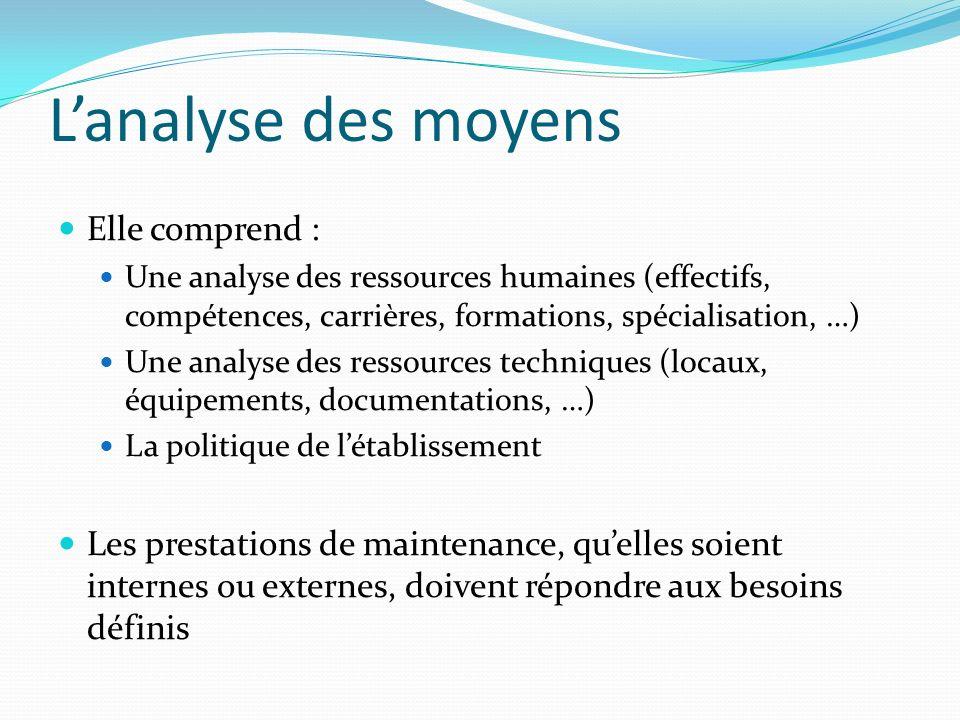 Lanalyse des moyens Elle comprend : Une analyse des ressources humaines (effectifs, compétences, carrières, formations, spécialisation, …) Une analyse