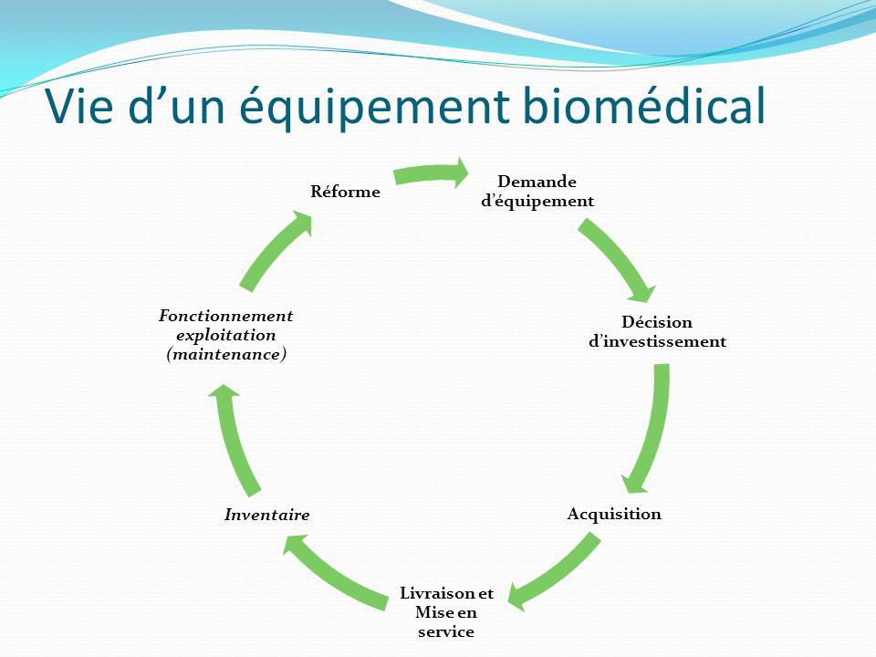 Vie dun équipement biomédical Demande déquipement Décision dinvestissement Acquisition Livraison et Mise en service Inventaire Fonctionnement exploita