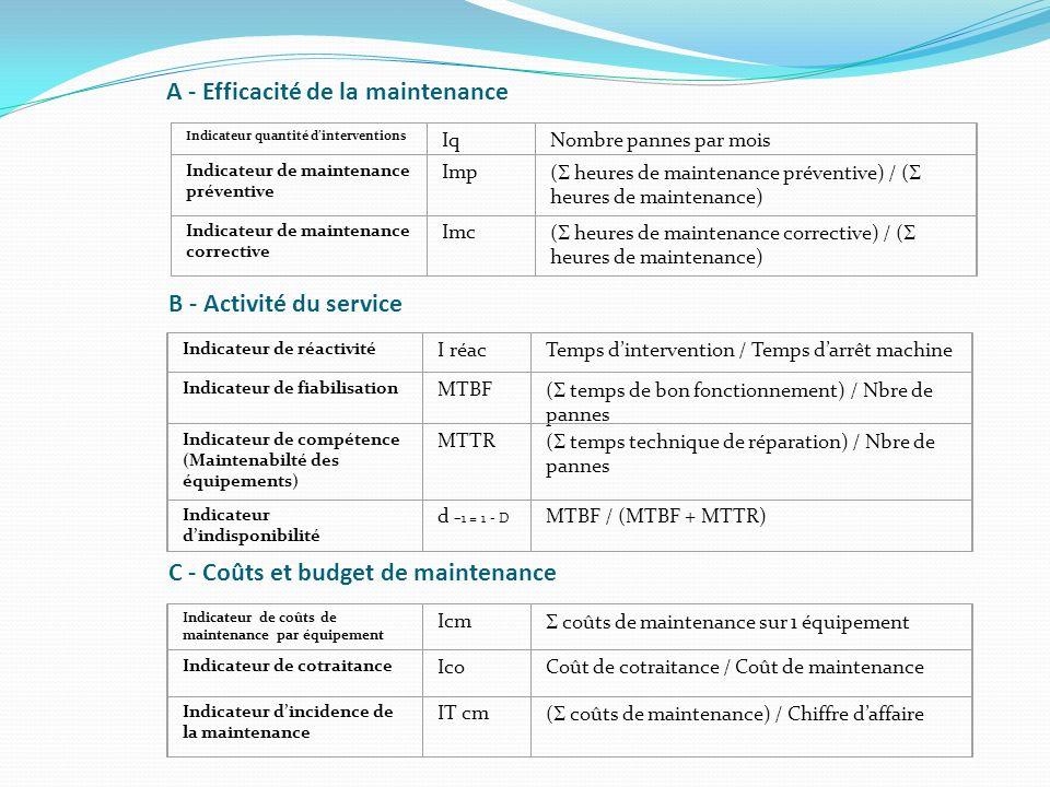 A - Efficacité de la maintenance Indicateur quantité dinterventions IqNombre pannes par mois Indicateur de maintenance préventive Imp ( heures de main