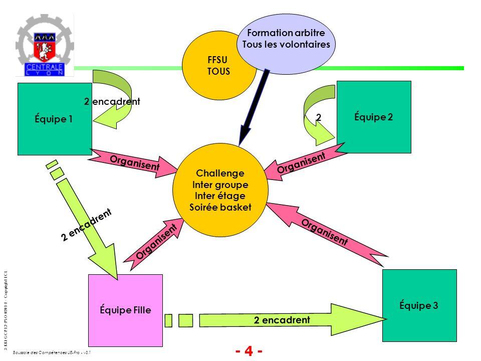 3-KKI-GCP1.2-PSO-0201-F - Copyright ECL Boussole des Compétences UE-Pro - v3.1 - 5 - Vers la « complexité des taches » Démarche incitative mais non strictement obligatoire et Progressive de la 1a à la 3a Petites taches administratives: émargement mail List - convoc.