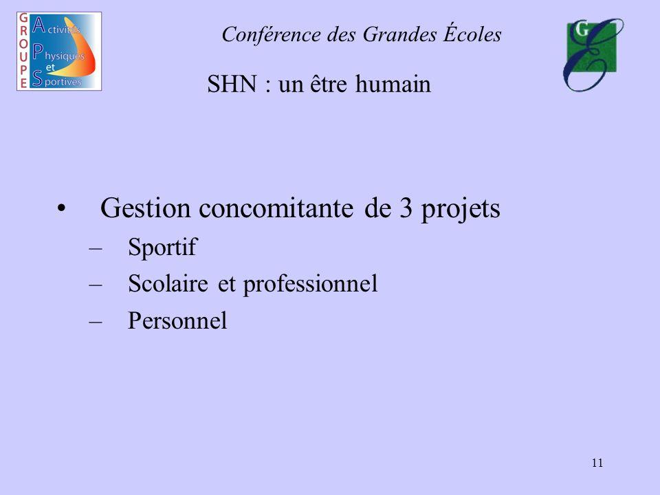Conférence des Grandes Écoles 11 SHN : un être humain Gestion concomitante de 3 projets –Sportif –Scolaire et professionnel –Personnel