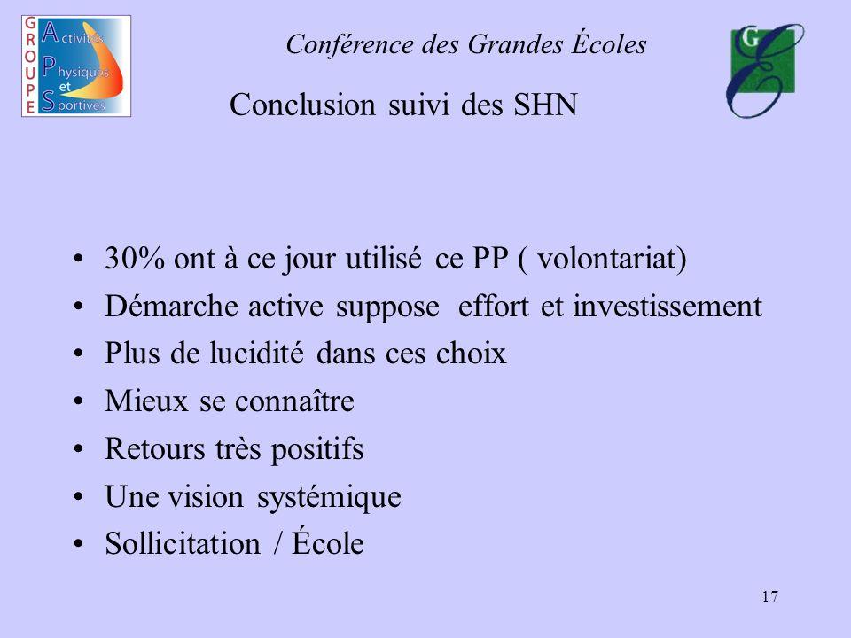 Conférence des Grandes Écoles 17 Conclusion suivi des SHN 30% ont à ce jour utilisé ce PP ( volontariat) Démarche active suppose effort et investissem