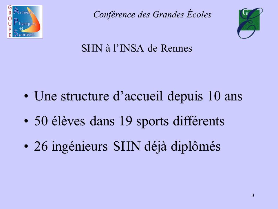 Conférence des Grandes Écoles 3 SHN à lINSA de Rennes Une structure daccueil depuis 10 ans 50 élèves dans 19 sports différents 26 ingénieurs SHN déjà