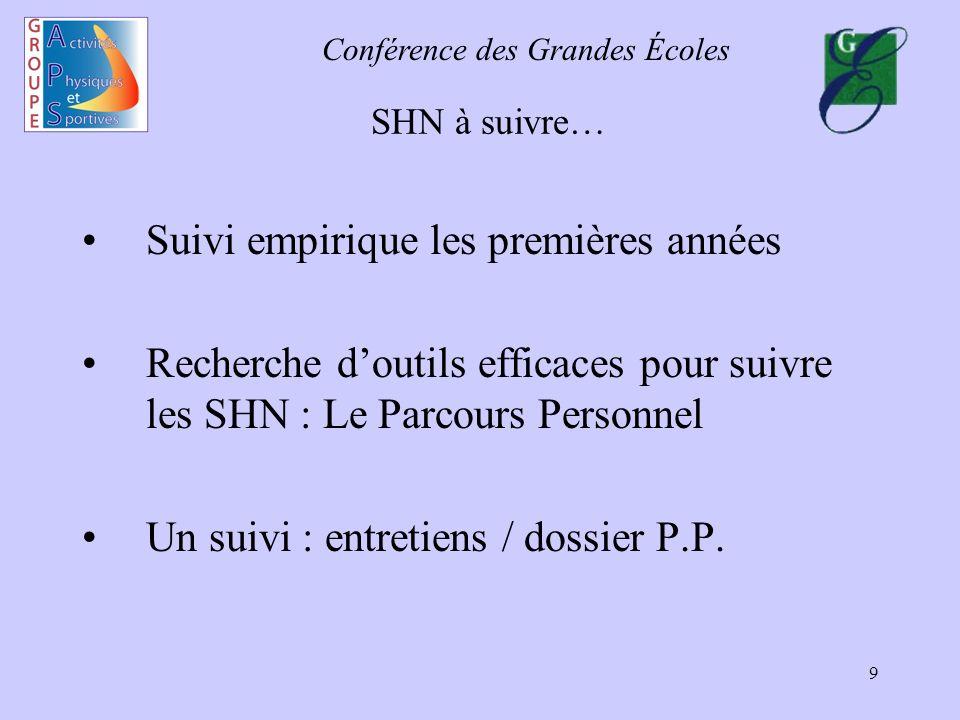 Conférence des Grandes Écoles 9 SHN à suivre… Suivi empirique les premières années Recherche doutils efficaces pour suivre les SHN : Le Parcours Perso