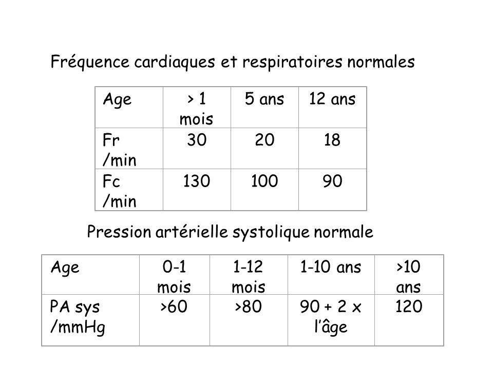 Fréquence cardiaques et respiratoires normales Age> 1 mois 5 ans12 ans Fr /min 302018 Fc /min 13010090 Pression artérielle systolique normale Age0-1 m