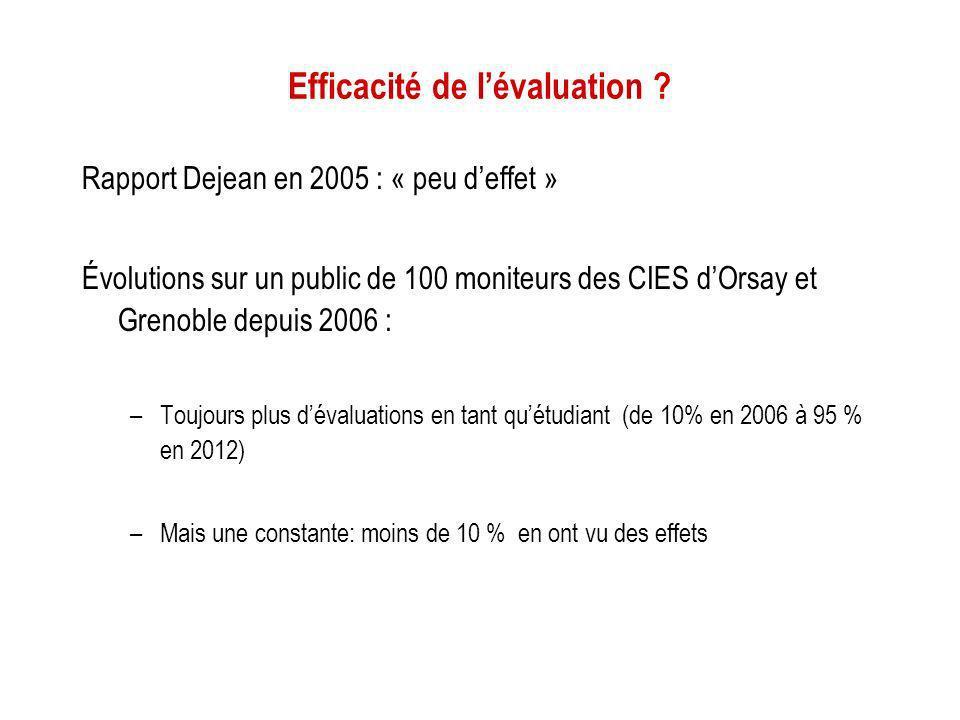 Efficacité de lévaluation ? Rapport Dejean en 2005 : « peu deffet » Évolutions sur un public de 100 moniteurs des CIES dOrsay et Grenoble depuis 2006