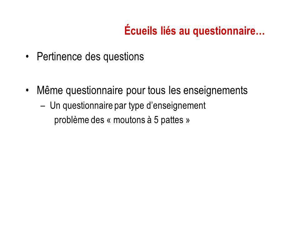 Écueils liés au questionnaire… Pertinence des questions Même questionnaire pour tous les enseignements –Un questionnaire par type denseignement problè