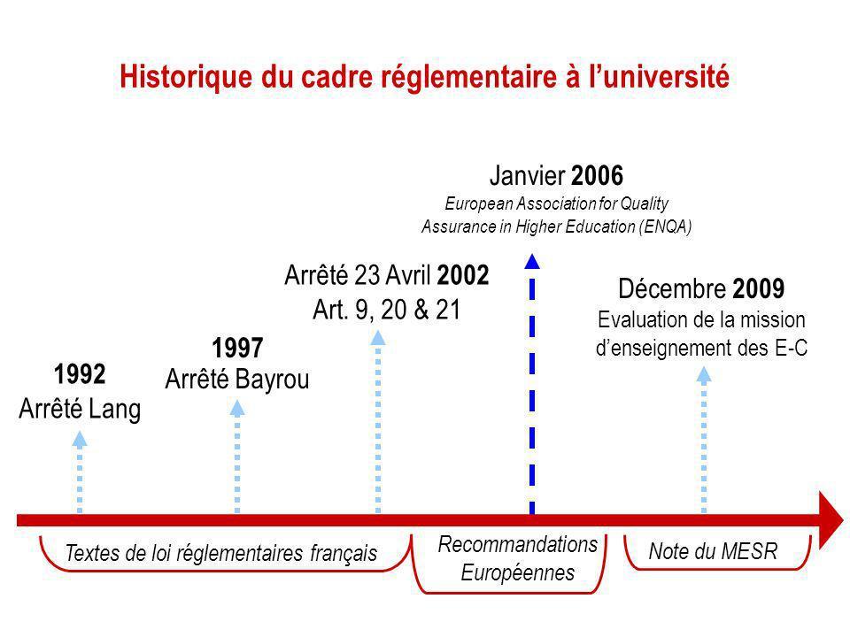 Historique du cadre réglementaire à luniversité Janvier 2006 European Association for Quality Assurance in Higher Education (ENQA) Textes de loi régle