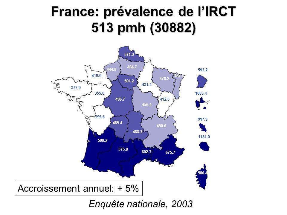 France: prévalence de lIRCT 513 pmh (30882) 580.4 675.7 602.3 450.6 575.9 599.2 485.4 488.3 496.7 456.4 501.2 464.7 476.2 482.8 571.3 444.8 355.0 377.