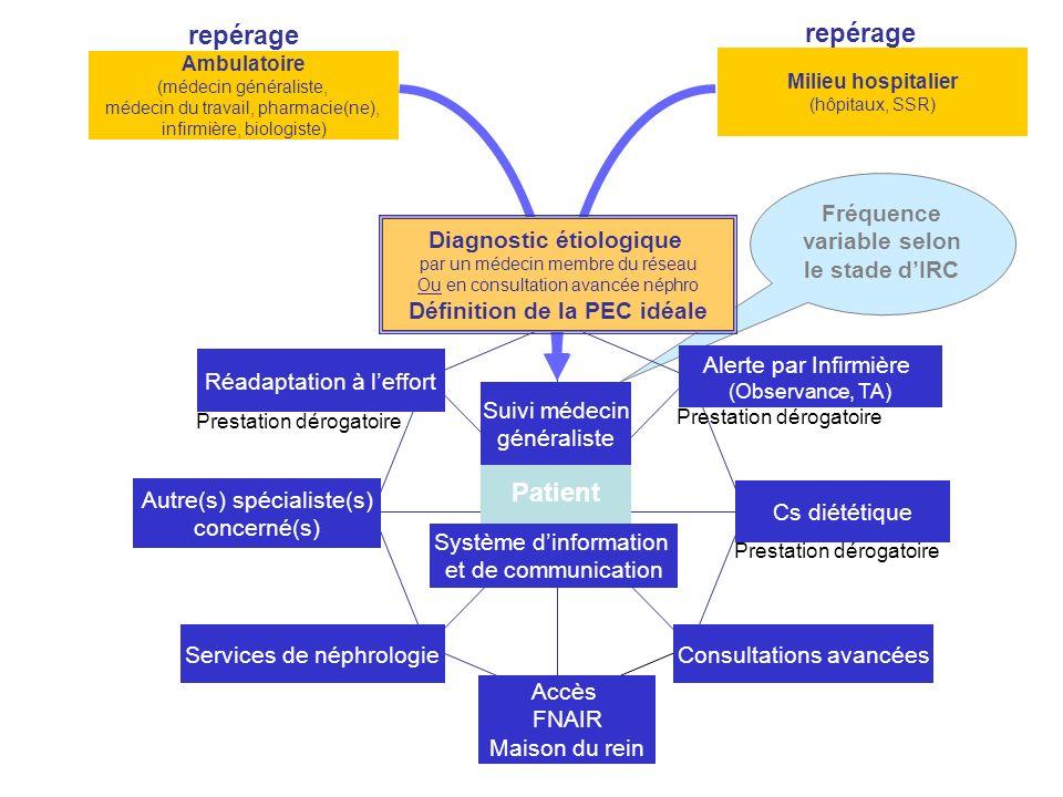 Fréquence variable selon le stade dIRC Ambulatoire (médecin généraliste, médecin du travail, pharmacie(ne), infirmière, biologiste) Milieu hospitalier