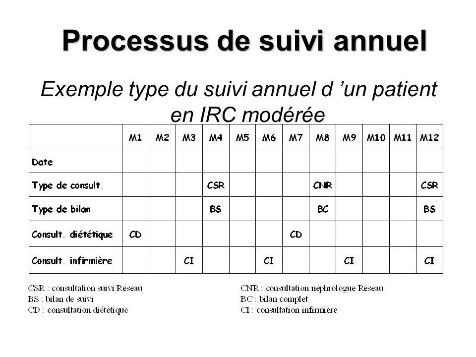 Processus de suivi annuel Exemple type du suivi annuel d un patient en IRC modérée