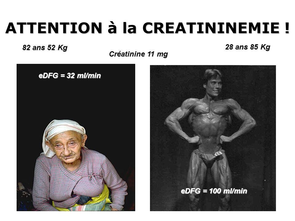 ATTENTION à la CREATININEMIE ! 82 ans 52 Kg 28 ans 85 Kg Créatinine 11 mg eDFG = 32 ml/min eDFG = 100 ml/min