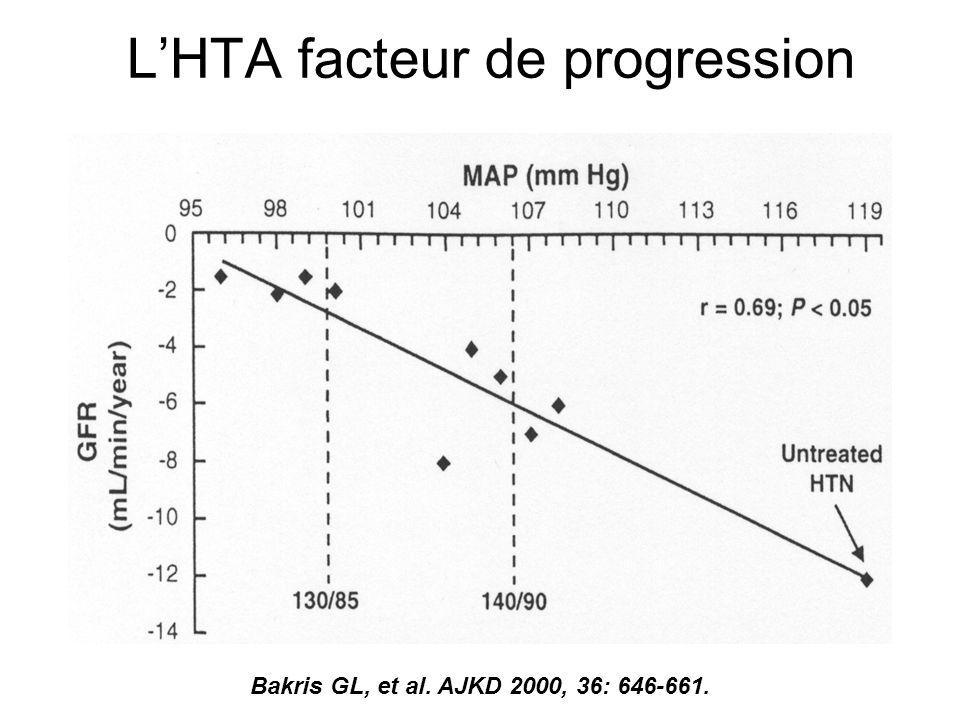 LHTA facteur de progression Bakris GL, et al. AJKD 2000, 36: 646-661.