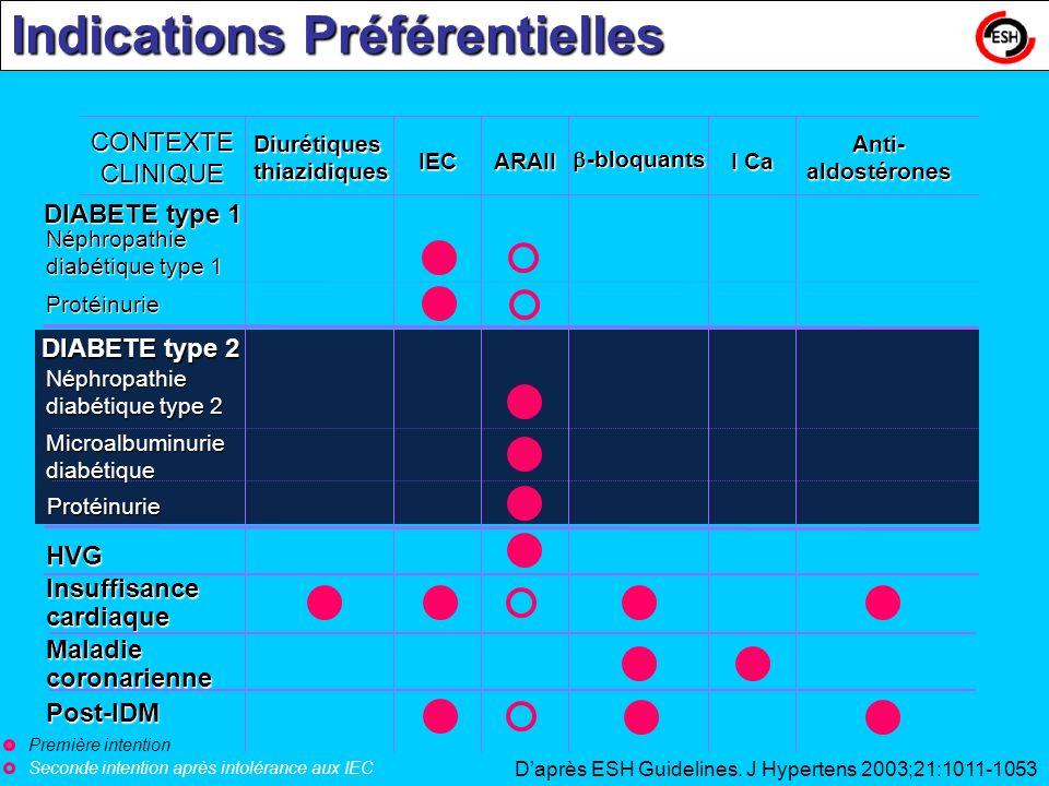 Daprès ESH Guidelines. J Hypertens 2003;21:1011-1053 CONTEXTE CLINIQUE Diurétiques thiazidiques IECARAII -bloquants -bloquants I Ca Anti- aldostérones