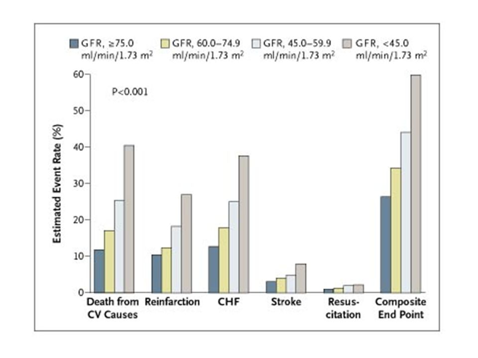 Clairance de la créatinine : si la concentration plasmatique de P est stable, la quantité filtrée par le rein (P x DFG) = la quantité éliminée par l urine (U x V) U.
