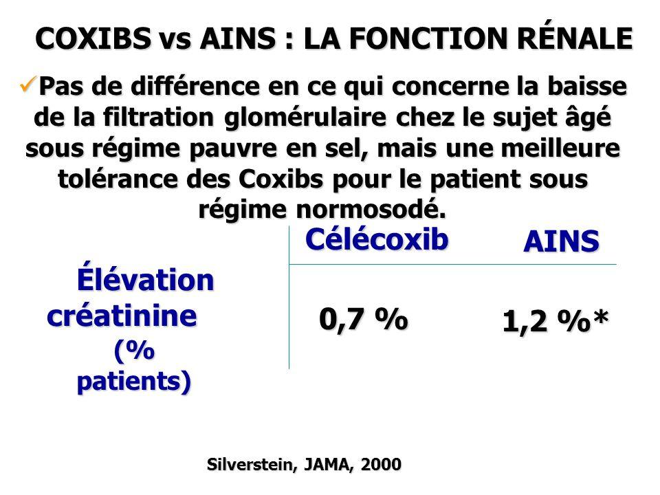 Silverstein, JAMA, 2000 AINS Élévation créatinine Célécoxib (% patients) 0,7 % 1,2 %* Pas de différence en ce qui concerne la baisse de la filtration