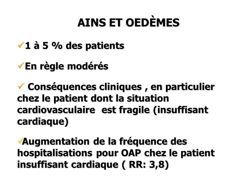AINS ET OEDÈMES 1 à 5 % des patients 1 à 5 % des patients En règle modérés En règle modérés Conséquences cliniques, en particulier chez le patient don