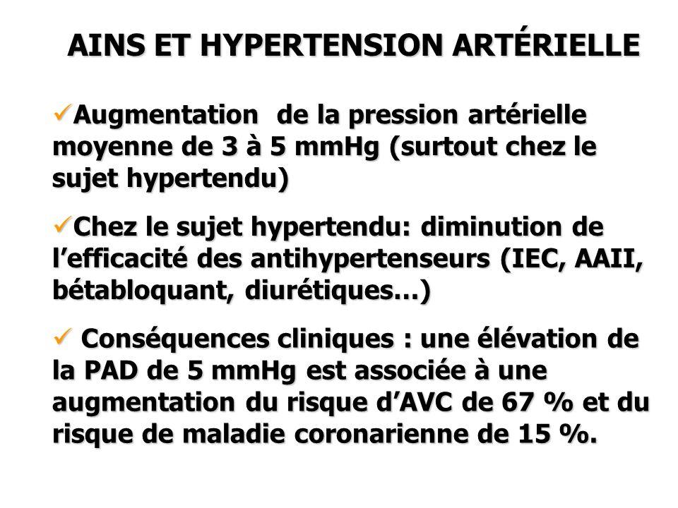 AINS ET HYPERTENSION ARTÉRIELLE Augmentation de la pression artérielle moyenne de 3 à 5 mmHg (surtout chez le sujet hypertendu) Augmentation de la pre