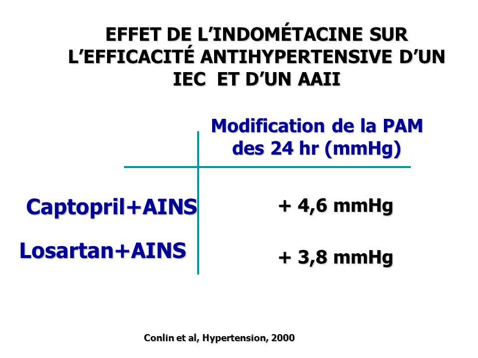 Modification de la PAM des 24 hr (mmHg) Captopril+AINS Losartan+AINS + 4,6 mmHg + 3,8 mmHg Conlin et al, Hypertension, 2000 EFFET DE LINDOMÉTACINE SUR