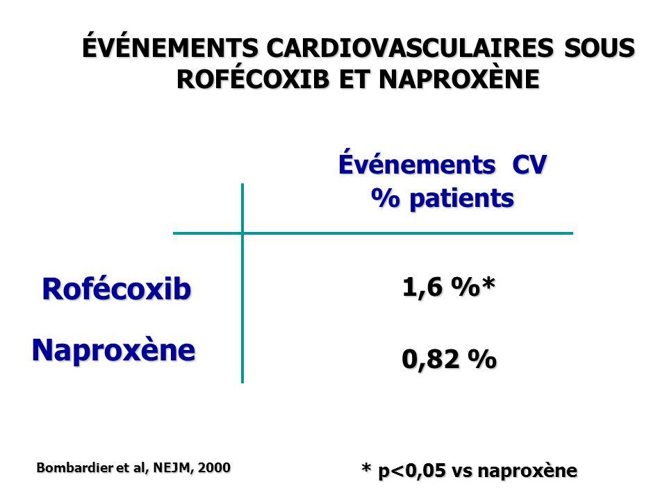 Événements CV Rofécoxib Naproxène 1,6 %* 0,82 % Bombardier et al, NEJM, 2000 ÉVÉNEMENTS CARDIOVASCULAIRES SOUS ROFÉCOXIB ET NAPROXÈNE % patients * p<0