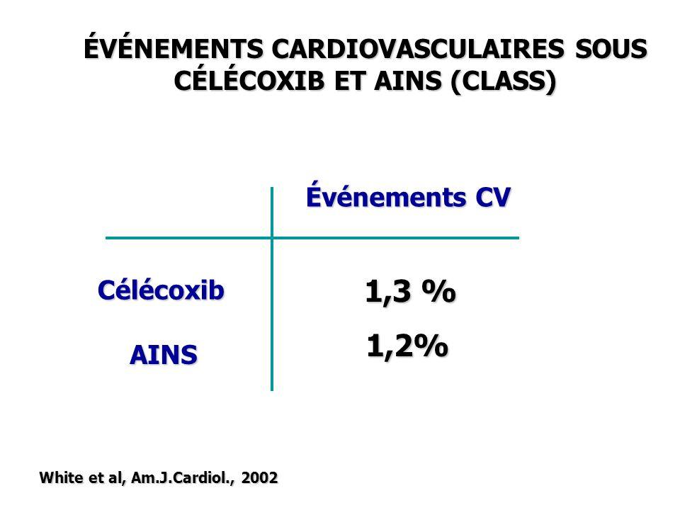 ÉVÉNEMENTS CARDIOVASCULAIRES SOUS CÉLÉCOXIB ET AINS (CLASS) White et al, Am.J.Cardiol., 2002 Célécoxib AINS Événements CV 1,3 % 1,2%
