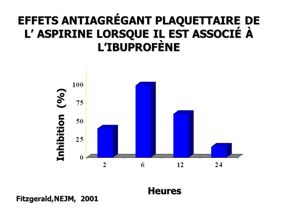 Inhibition (%) Heures EFFETS ANTIAGRÉGANT PLAQUETTAIRE DE L ASPIRINE LORSQUE IL EST ASSOCIÉ À LIBUPROFÈNE Fitzgerald,NEJM, 2001