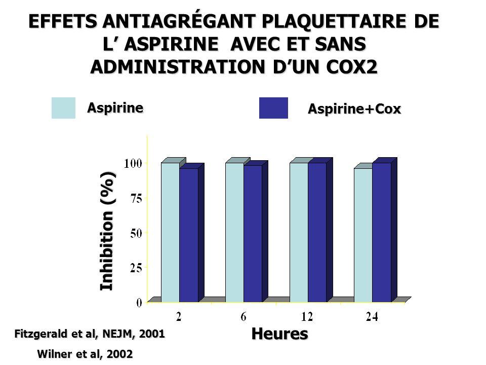 Inhibition (%) Inhibition (%) Heures EFFETS ANTIAGRÉGANT PLAQUETTAIRE DE L ASPIRINE AVEC ET SANS ADMINISTRATION DUN COX2 Aspirine Aspirine+Cox Fitzger