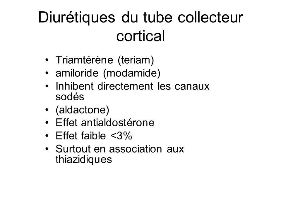Diurétiques du tube collecteur cortical Triamtérène (teriam) amiloride (modamide) Inhibent directement les canaux sodés (aldactone) Effet antialdostér