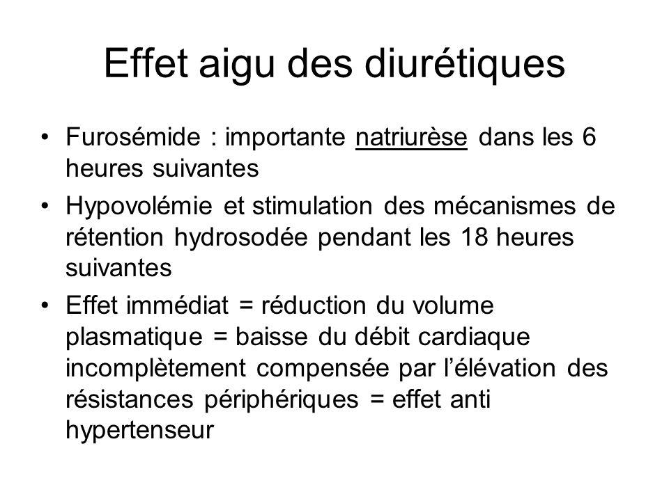 Effet aigu des diurétiques Furosémide : importante natriurèse dans les 6 heures suivantes Hypovolémie et stimulation des mécanismes de rétention hydro