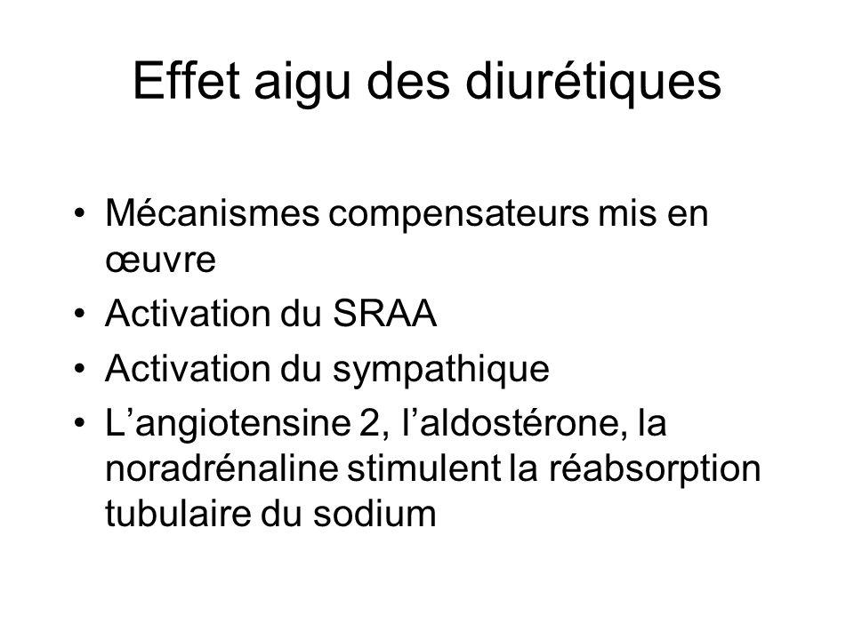 Effet aigu des diurétiques Mécanismes compensateurs mis en œuvre Activation du SRAA Activation du sympathique Langiotensine 2, laldostérone, la noradr