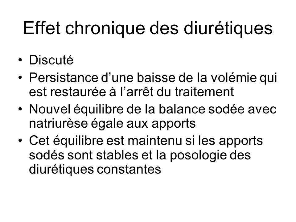 Effet chronique des diurétiques Discuté Persistance dune baisse de la volémie qui est restaurée à larrêt du traitement Nouvel équilibre de la balance