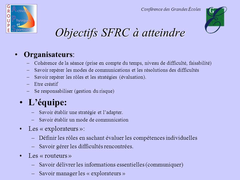Conférence des Grandes Écoles Objectifs SFRC à atteindre Organisateurs: –Cohérence de la séance (prise en compte du temps, niveau de difficulté, faisa