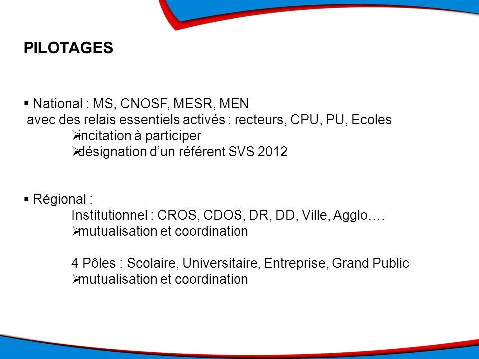 PILOTAGES National : MS, CNOSF, MESR, MEN avec des relais essentiels activés : recteurs, CPU, PU, Ecoles incitation à participer désignation dun référ