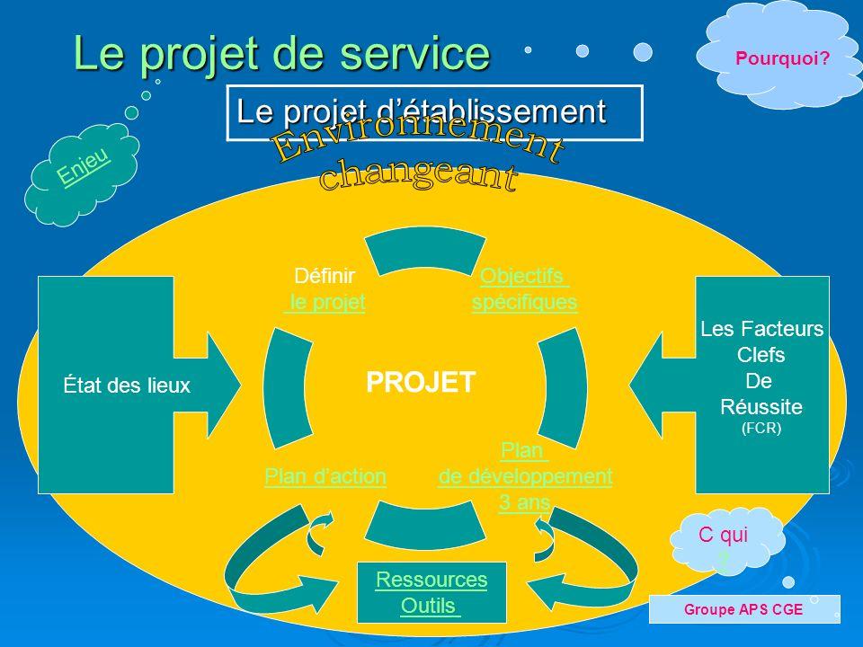 Le projet de service Objectifs spécifiques Plan de développement 3 ans Plan daction Définir le projet Le projet détablissement État des lieux Les Facteurs Clefs De Réussite (FCR) Ressources Outils Pourquoi.