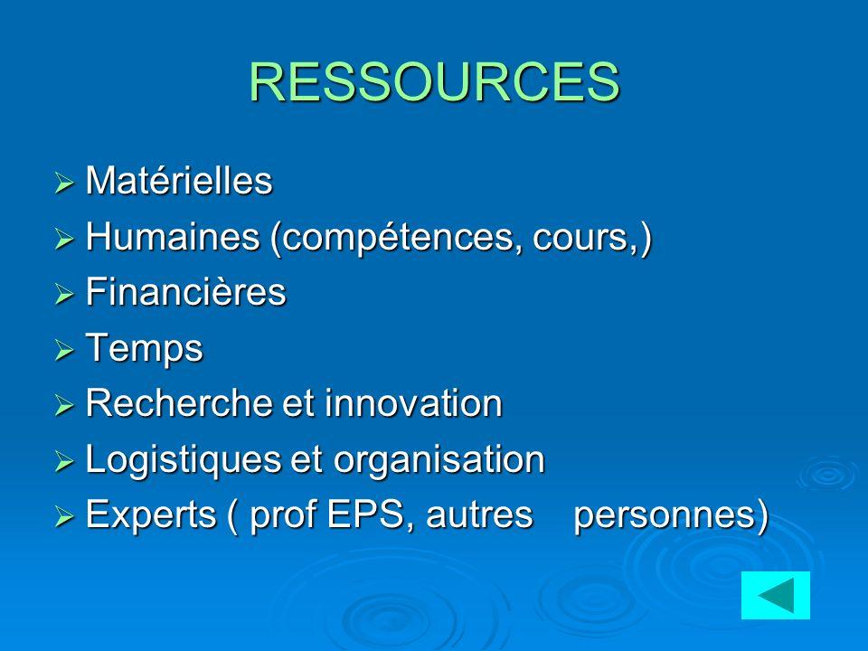 FCR : FACTEURS CLES DE LA REUSSITE Connaître son environnement / état de veille Connaître son environnement / état de veille Posséder un Réseau de rel