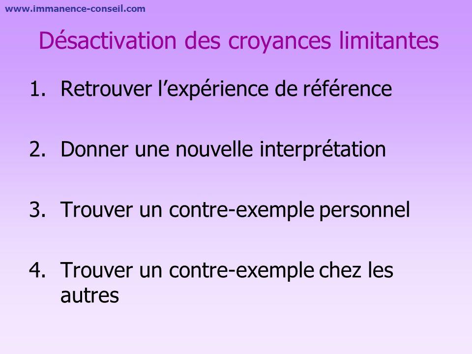 www.immanence-conseil.com Physiologie Répétitions Changements Sentiment dimpuissance Emotions Les croyances au travers du comportement