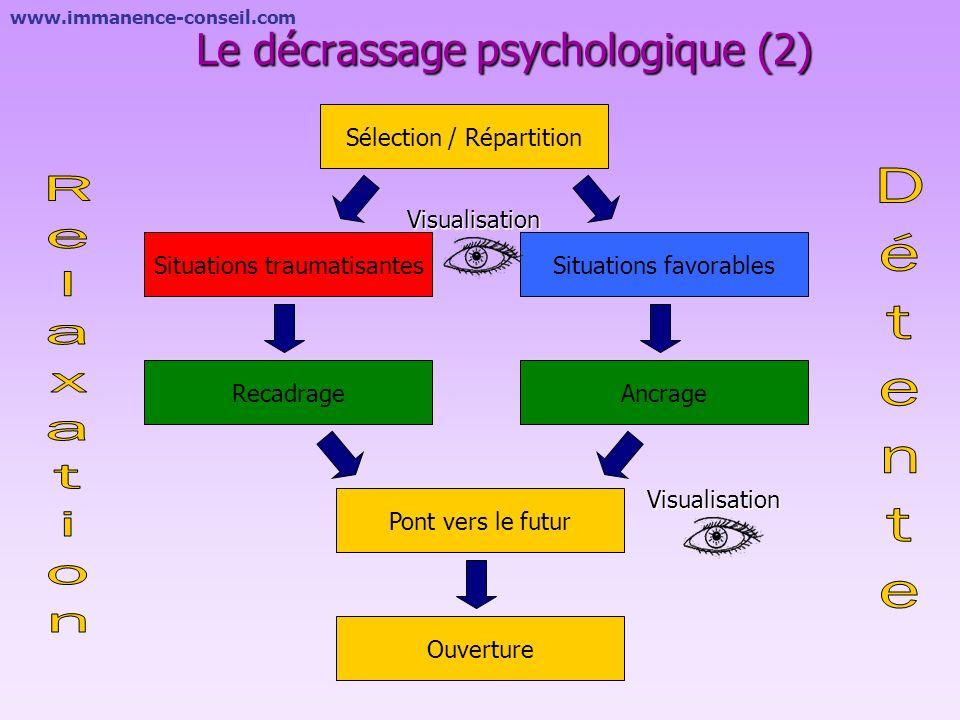 www.immanence-conseil.com Le décrassage psychologique (1) Expérience vécue Expérience encodée Expérience confirmée Nuit Stress forte émotion La soluti